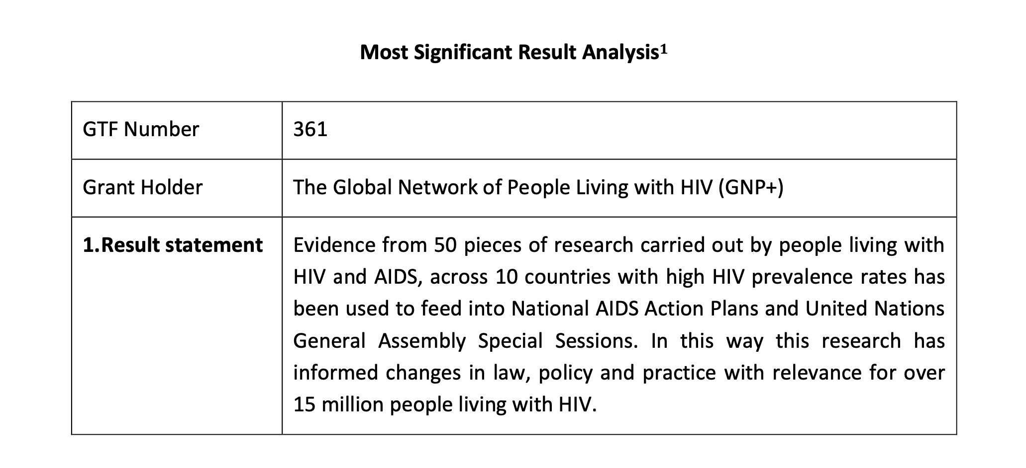 HIV Leadership Through Accountability – Most Significant Results