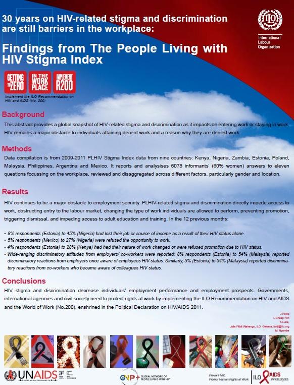 PLHIV Stigma Index Results on Stigma at Work